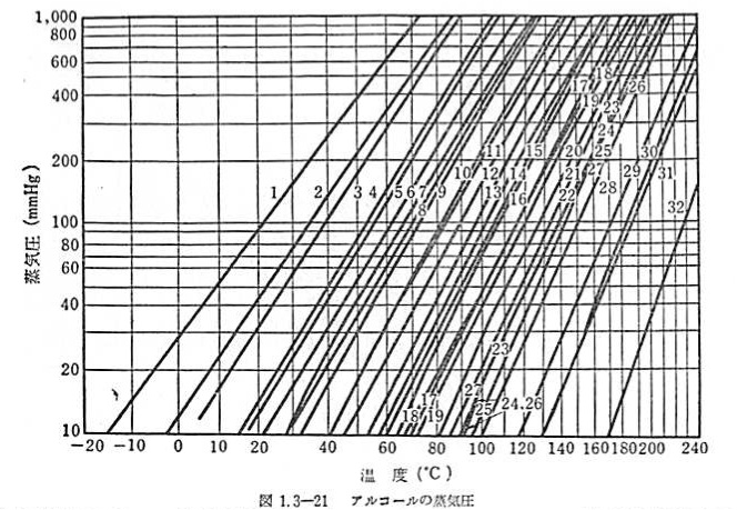 how to draw cox chart