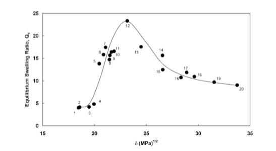 Poly N Vinyl 2 Pyrrolidone And Hansen Solubility