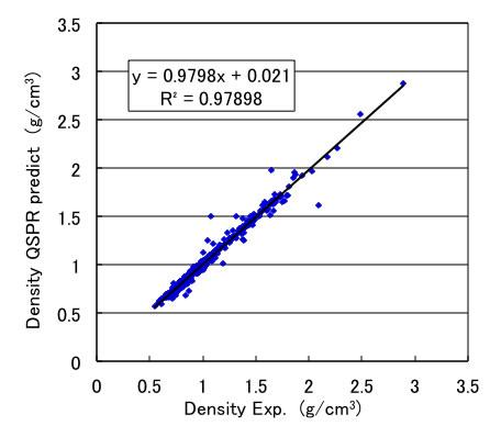 Estimation of density and volumetric properties