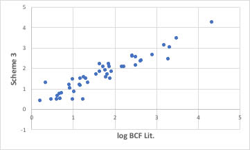 logBCF prediction with cross term