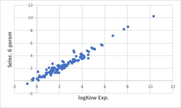 logKow estimation