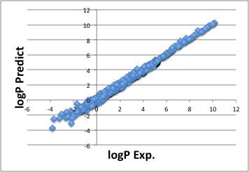 logP, logKow: Octanol-water partition coefficient