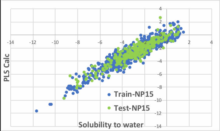 Solubility to water calc. by PLS