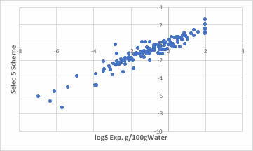 Solubility to Water prediction