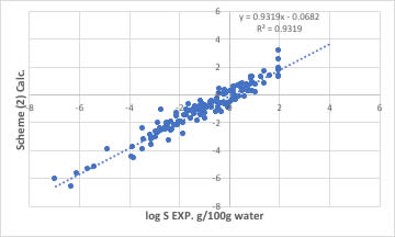 Solubility to water with cross term